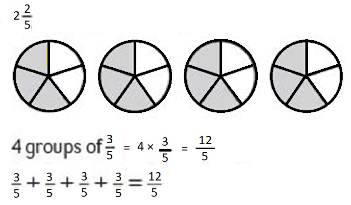 Everyday-Mathematics-4th-Grade-Answer-Key-Unit-6-Division-Angles-Everyday-Math-Grade-4-Home-Link-6.13-Answer-Key-Multiplying-a-Fraction-by-a-Whole-Number-Question-3
