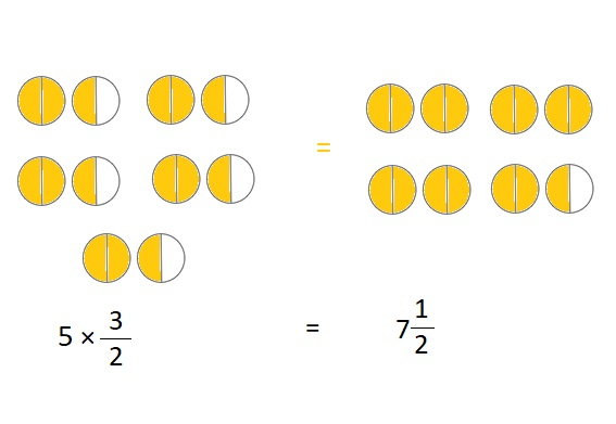 Everyday-Mathematics-4th-Grade-Answer-Key-Unit-7-Multiplication-of-a-Fraction-by-a-Whole-Number-Measurement-Everyday-Math-Grade-4-Home-Link-7.11-Answer-Key-Fractions-and-Mixed-Numbers-Question-1