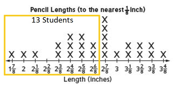 Everyday-Mathematics-4th-Grade-Answer-Key-Unit-7-Multiplication-of-a-Fraction-by-a-Whole-Number-Measurement-Everyday-Math-Grade-4-Home-Link-7.13-Answer-Key-Pencil-Lengths-Question-1-a