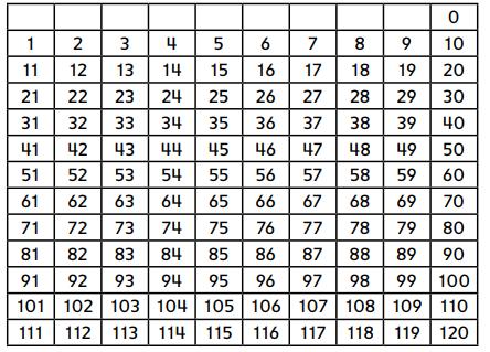 Everyday Mathematics Grade 1 Home Link 1.11 Answers 1