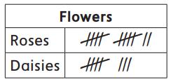Everyday Mathematics Grade 1 Home Link 3.7 Answers 3