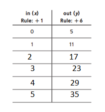 Everyday-Mathematics-Grade-5-Answer-Key-Chapter-7-Multiplication of MIxed Numbers; Geometry; Graphs-11