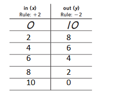Everyday-Mathematics-Grade-5-Answer-Key-Chapter-7-Multiplication of MIxed Numbers; Geometry; Graphs-5