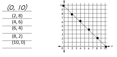 Everyday-Mathematics-Grade-5-Answer-Key-Chapter-7-Multiplication of MIxed Numbers; Geometry; Graphs-6