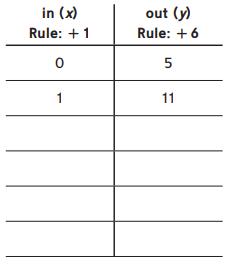 Everyday Mathematics Grade 5 Home Link 7.13 Answers 1