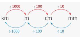 conversion of m,cm,km