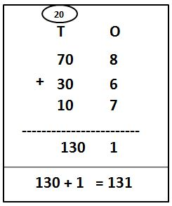 2-Digit Addition With Carry-Over Using Expanded Form Example