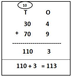 2-Digit Addition With Carry-Over Using Expanded Form Examples