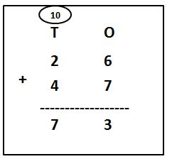 2-Digit Addition with Carry Over example