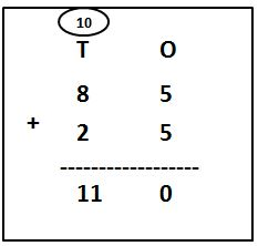 2-Digit Addition with Carry Over examples