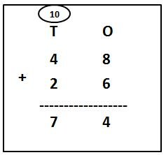 2-Digit Addition with Carry Over problems with answers