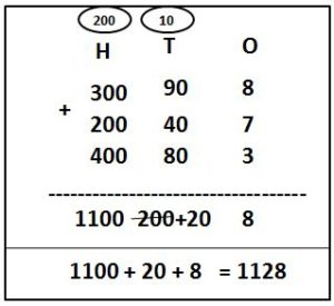 3-Digit Addition with Carry-over using expanded form