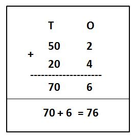 Adding Numbers in Expanded Form Example