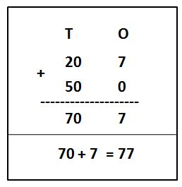 Adding Numbers in Expanded Form Examples