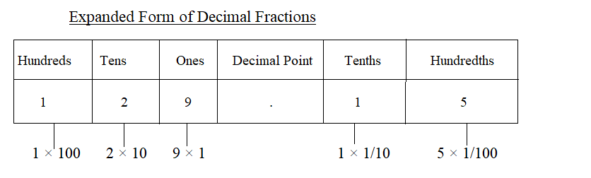 Decimal in Expanded Form img_1