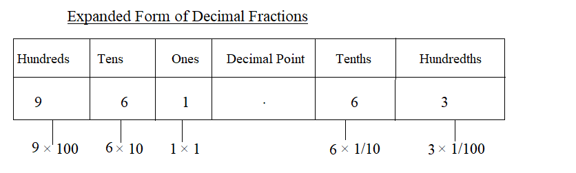 Decimal in Expanded Form img_2