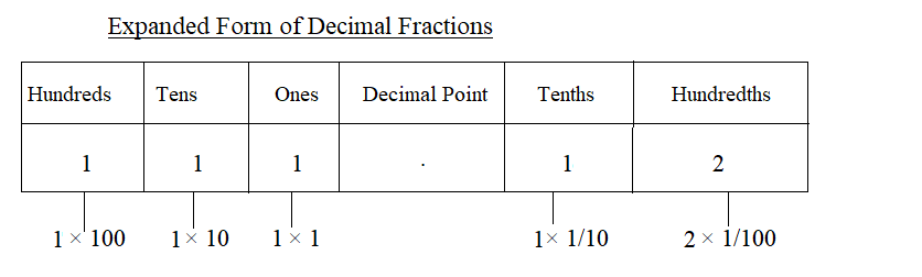 Decimal in Expanded Form img_3