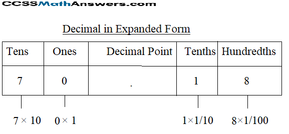 Decimal in Expanded Form img_8