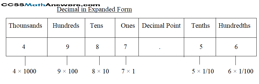 Expanded form of Decimal Fractions img_5