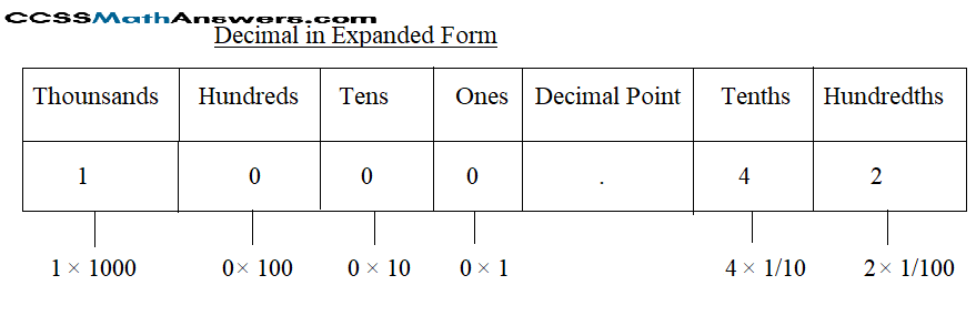 Expanded form of Decimal Fractions img_6