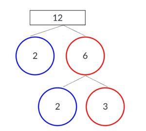 Factor Tree Method img_1