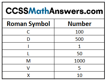 Roman Symbol and its Equivalent Number