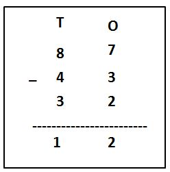 Subtracting Three Numbers of 2-Digits Examples