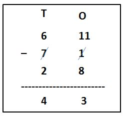 Subtraction of 2-Digit Number from 2-Digit Number with Regropuing