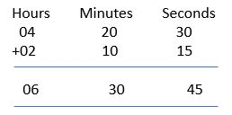 addition of time example 1