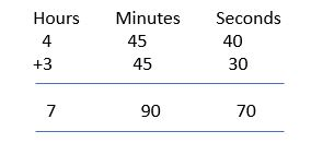 addition of time example 3