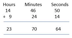 addition of time example 6