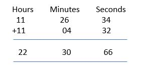 addition of time example 7