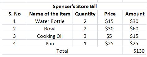 Preparing a Bill