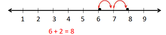 Use a Number Line 4