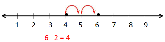 Use a Number Line 5
