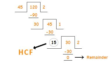 hcf by long division example