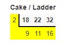 lcm by cake and ladder method example