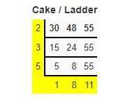 lcm by cake and ladder method example2