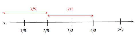 Addition and Subtraction of Fractions on the Fraction Number Line Examples