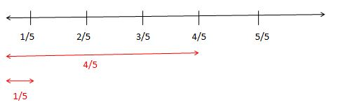 Addition and Subtraction of Fractions on the Fraction Number Line Solved Examples