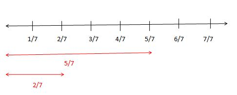 Addition and Subtraction of Fractions on the Fraction Number Line Solved problems