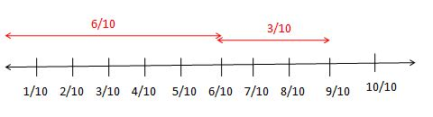 Addition and Subtraction of Fractions on the Fraction Number Line