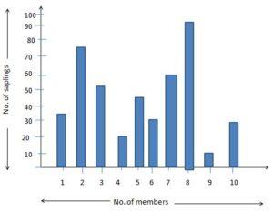 Representing Data on Bar Graph Worksheets