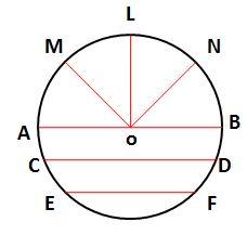 Worksheet on Circle