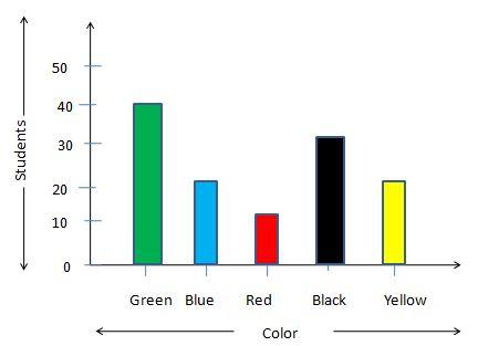 Worksheet on Representing Data on Bar Graph