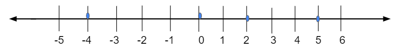 Integers and the Number Line 1