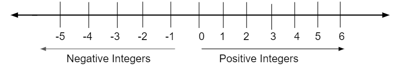 Number Line with Integers